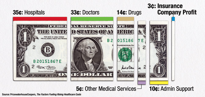 how do hmo affect health care costs Because the cost of medical care rises each year, so does the cost of health insurance although the law seeks to lower health care costs, we're all paying more for our health insurance benefits.
